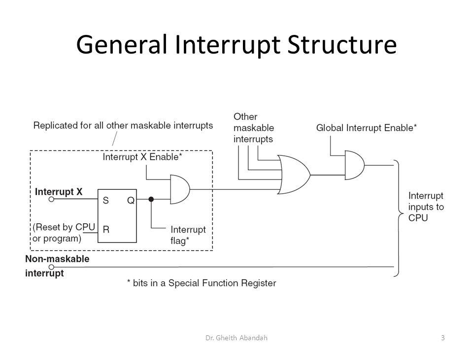 The 16F84A Interrupt Sources Dr.Gheith Abandah4 1.External interrupt.