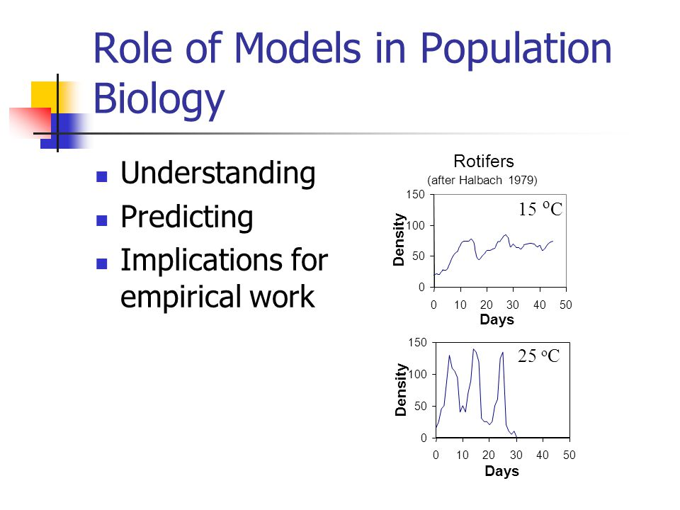 Role of Models in Population Biology Understanding Predicting Implications for empirical work 0 50 100 150 01020304050 Days Density Rotifers (after Halbach 1979) 0 50 100 150 01020304050 Days Density 15 o C 25 o C