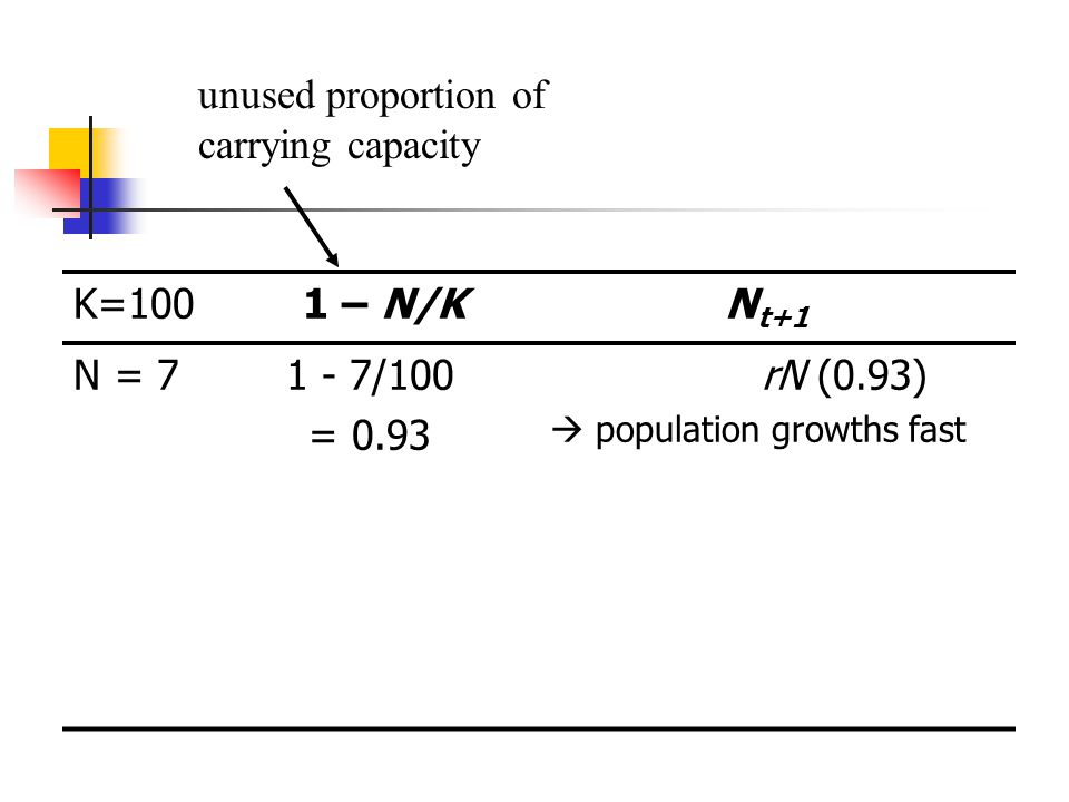 K=1001 – N/KN t+1 N = 71 - 7/100 = 0.93 rN (0.93) population growths fast unused proportion of carrying capacity
