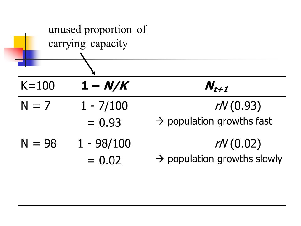 K=1001 – N/KN t+1 N = 71 - 7/100 = 0.93 rN (0.93) population growths fast N = 981 - 98/100 = 0.02 rN (0.02) population growths slowly unused proportion of carrying capacity