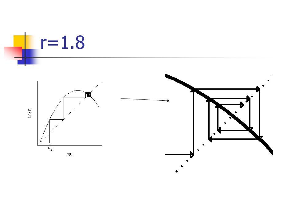r=1.8