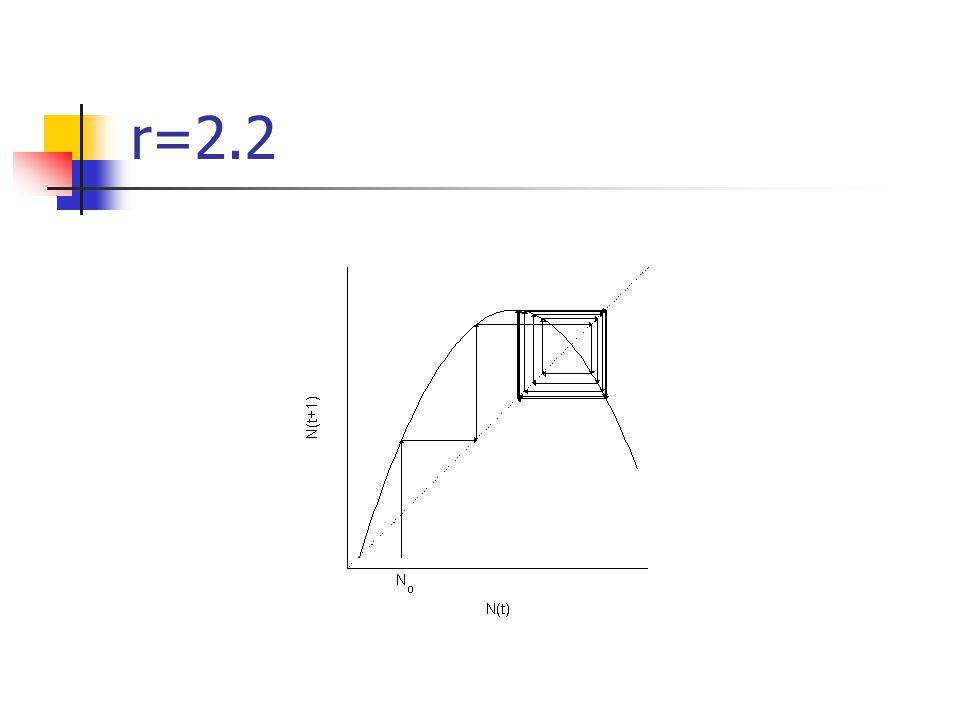 r=2.2