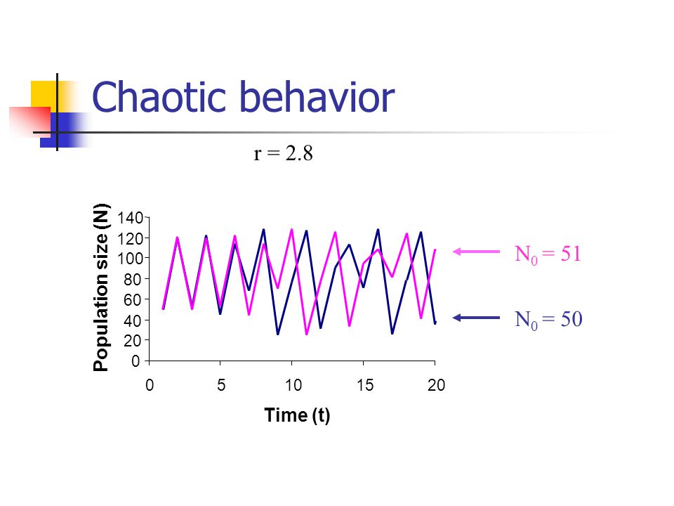 Chaotic behavior r = 2.8 0 20 40 60 80 100 120 140 05101520 Time (t) Population size (N) N 0 = 50 N 0 = 51
