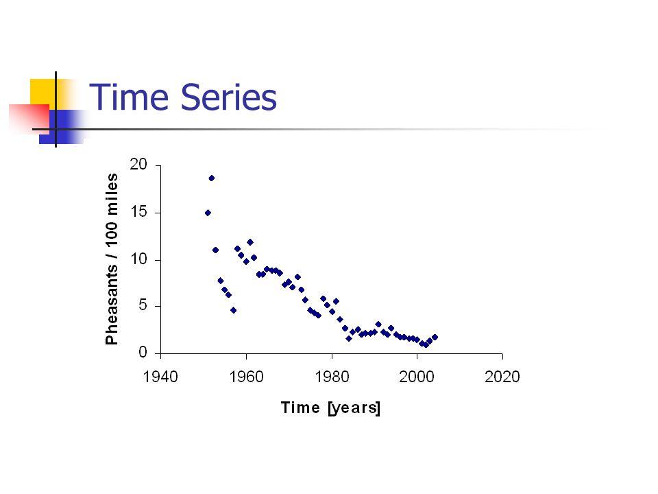 Predicting the future NtNt N t+1 Ricker model with K = 100 and r = 3.5 NtNt N t+10