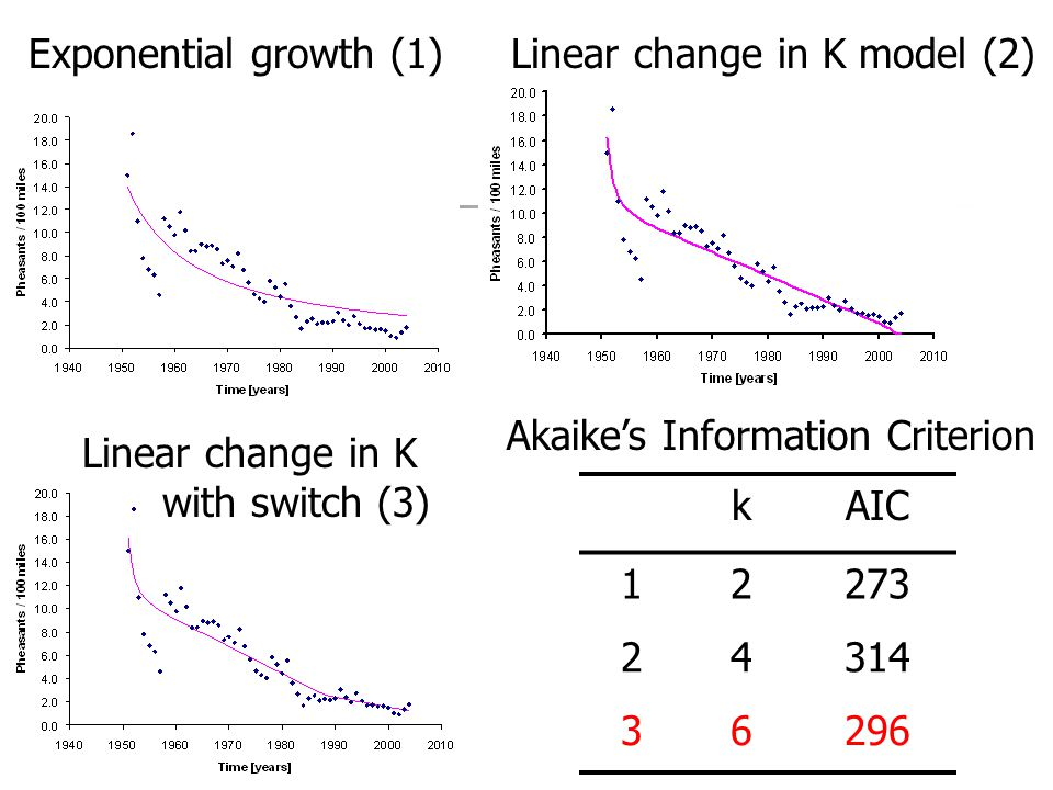 Exponential growth (1)Linear change in K model (2) Linear change in K with switch (3) Akaikes Information Criterion kAIC 12273 24314 36296