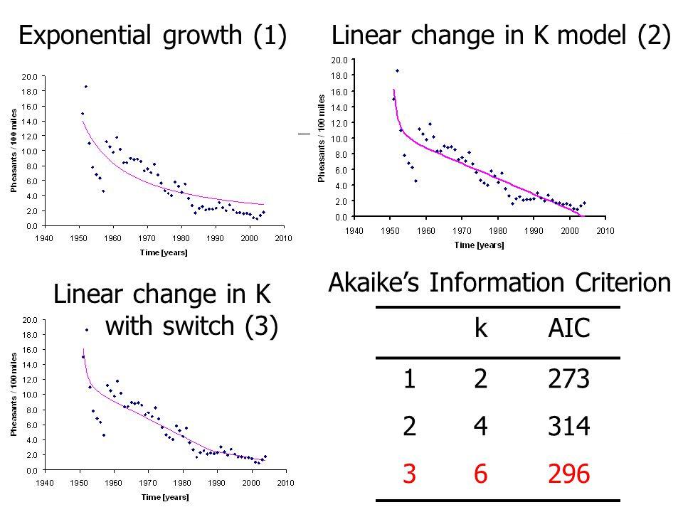 Stable Equilibrium N = K b = d N > K population declines towards K N < K population increases towards K Population size (N) Rate b0b0 d0d0 K Death rate (d) Birth rate (b)