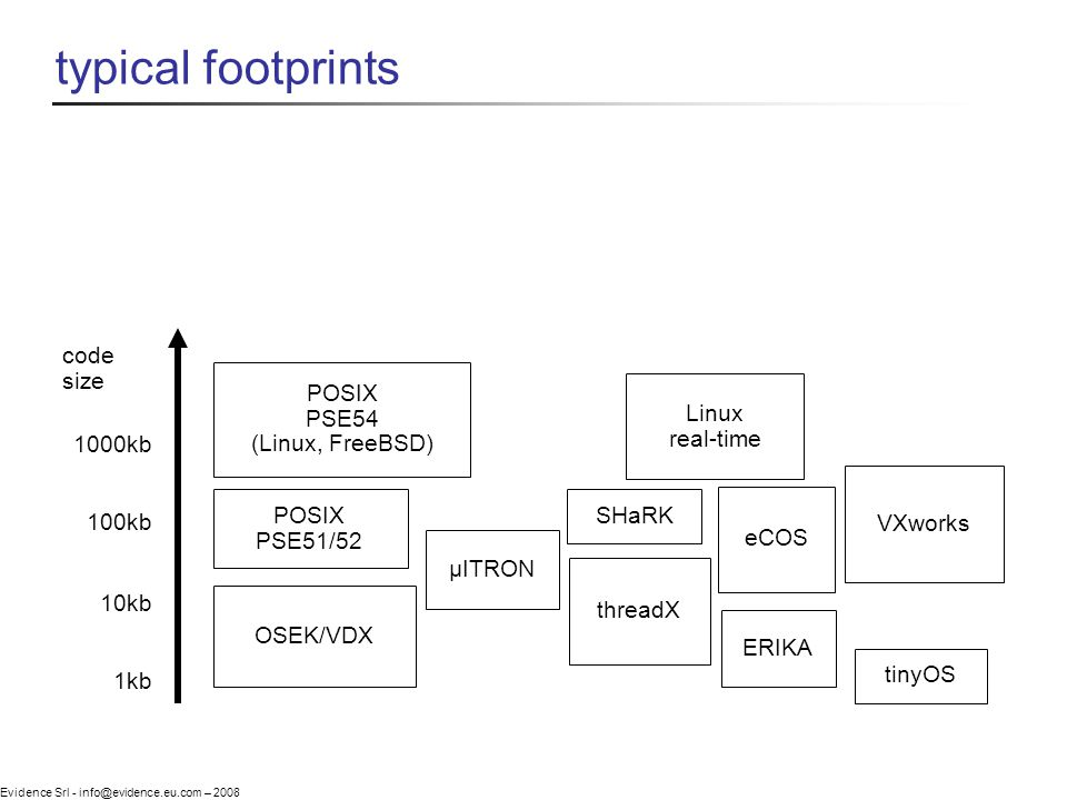 Evidence Srl - info@evidence.eu.com – 2008 typical footprints code size 1kb 10kb 100kb 1000kb OSEK/VDX POSIX PSE51/52 POSIX PSE54 (Linux, FreeBSD) VXworks eCOS Linux real-time threadX tinyOS ERIKA SHaRK µITRON
