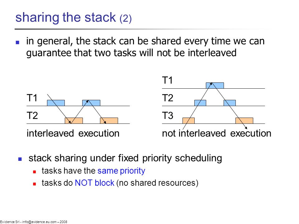 Evidence Srl - info@evidence.eu.com – 2008 sharing the stack (2) in general, the stack can be shared every time we can guarantee that two tasks will not be interleaved T1 T2 interleaved execution T2 T3 not interleaved execution T1 stack sharing under fixed priority scheduling tasks have the same priority tasks do NOT block (no shared resources)