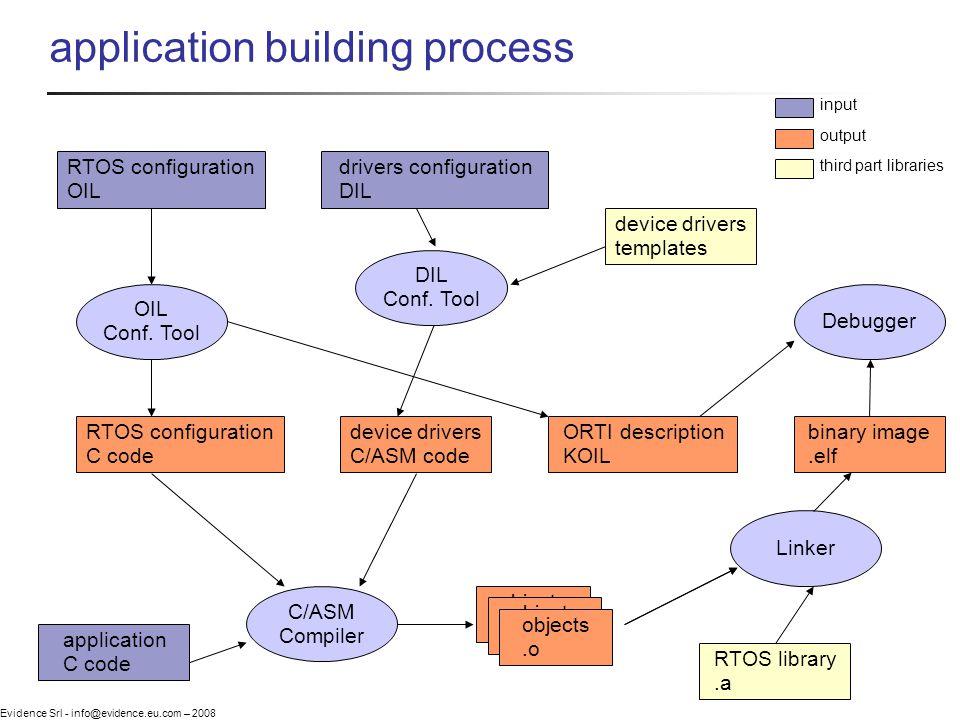 Evidence Srl - info@evidence.eu.com – 2008 application building process application C code RTOS configuration OIL drivers configuration DIL RTOS library.a device drivers C/ASM code OIL Conf.