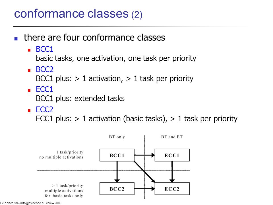 Evidence Srl - info@evidence.eu.com – 2008 conformance classes (2) there are four conformance classes BCC1 basic tasks, one activation, one task per p