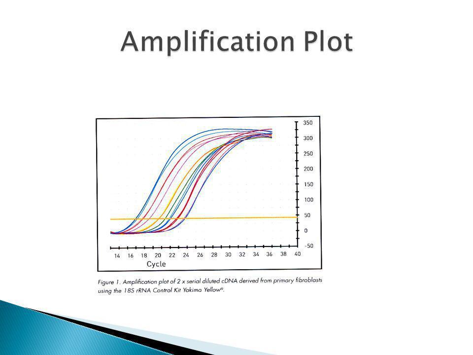 ABI Prism SDS 7000 ABI Prism SDS 7700 ABI 7300 and 7500 Real-Time PCR Systems iCycler iQ Mx 3000p Multiplex quantitative PCR system