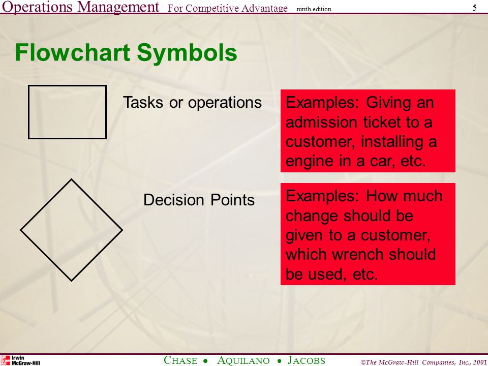 Operations Management For Competitive Advantage © The McGraw-Hill Companies, Inc., 2001 C HASE A QUILANO J ACOBS ninth edition 5 Flowchart Symbols Tasks or operationsExamples: Giving an admission ticket to a customer, installing a engine in a car, etc.