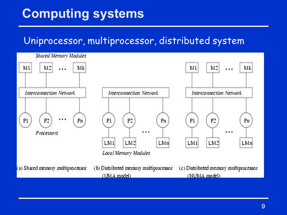 9 Computing systems Uniprocessor, multiprocessor, distributed system