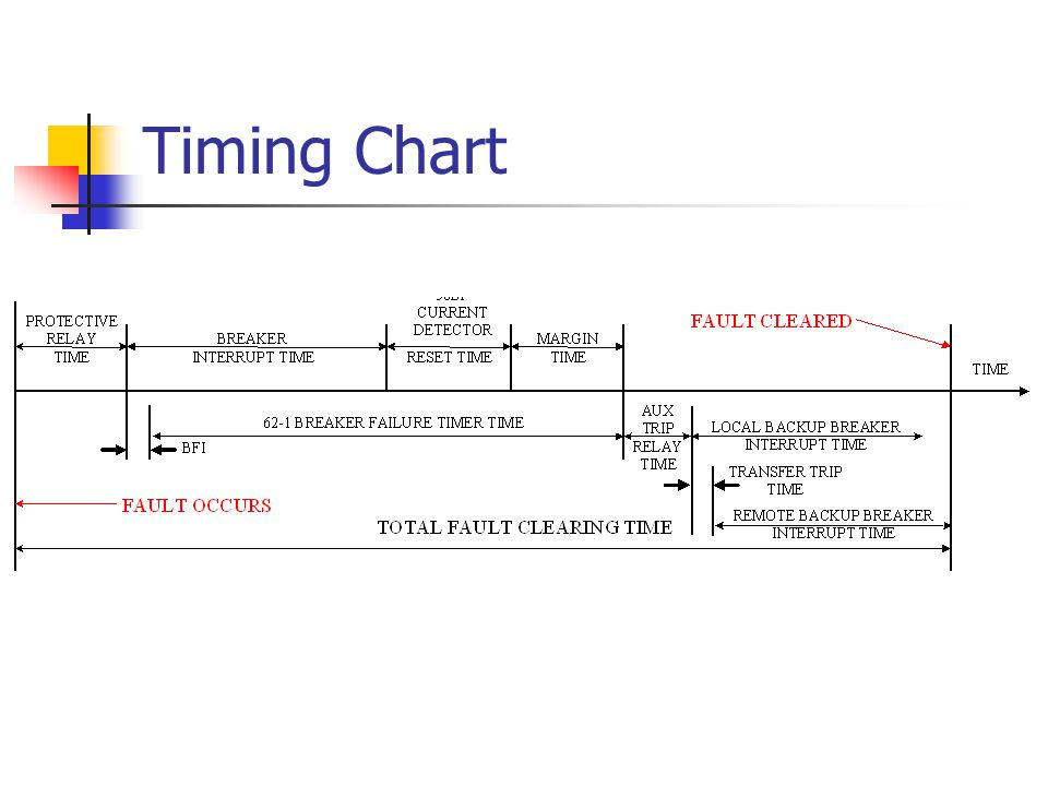 Timing Chart