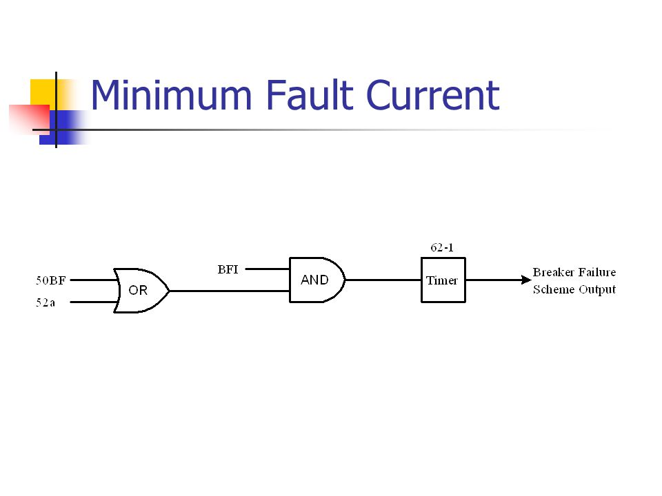 Minimum Fault Current