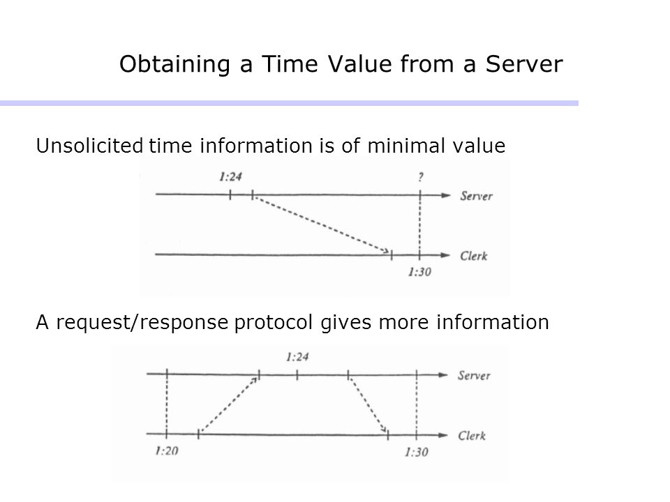 Obtaining a Time Value from a Server Unsolicited time information is of minimal value A request/response protocol gives more information
