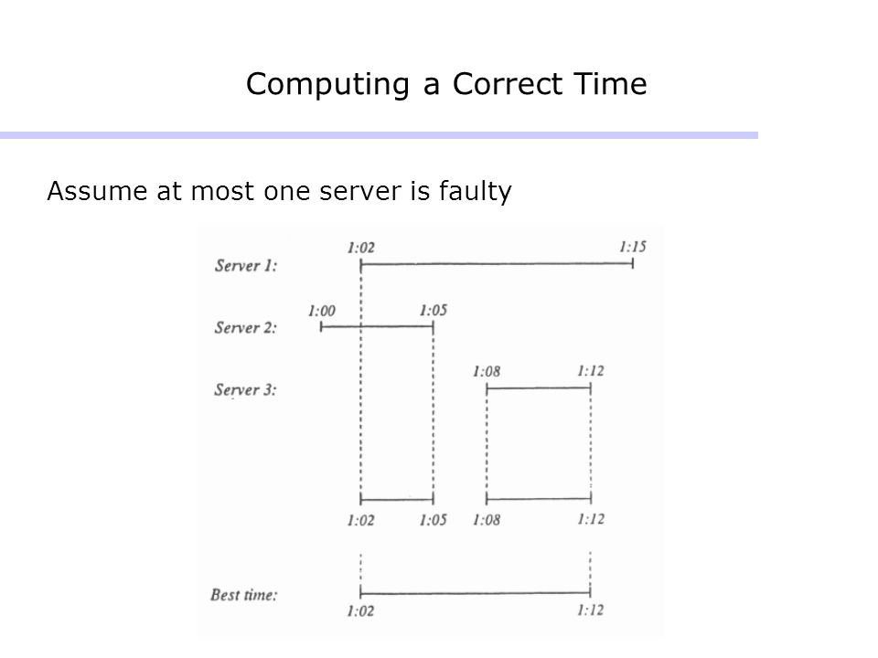 Computing a Correct Time Assume at most one server is faulty