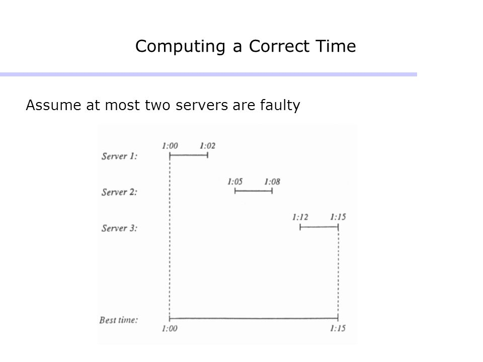 Computing a Correct Time Assume at most two servers are faulty