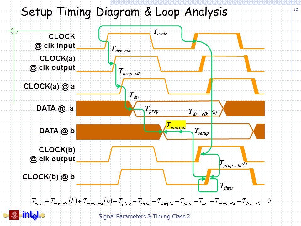 18 Signal Parameters & Timing Class 2 Setup Timing Diagram & Loop Analysis CLOCK @ clk input T prop_clk T drv_clk T cycle CLOCK(b) @ clk output CLOCK(