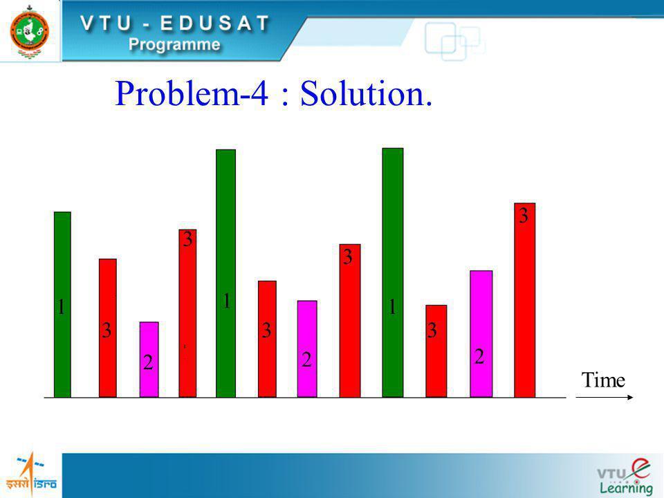 Problem-4: Solution a)Commutator Segment arrangement. g 1 (t) g 2 (t) g 3 (t) 1 2 3 4