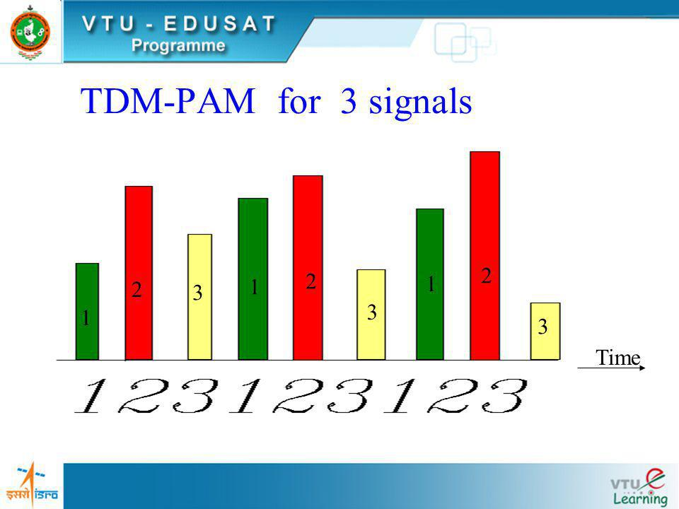 Multiplexing of TWO signals 0Ts2Ts