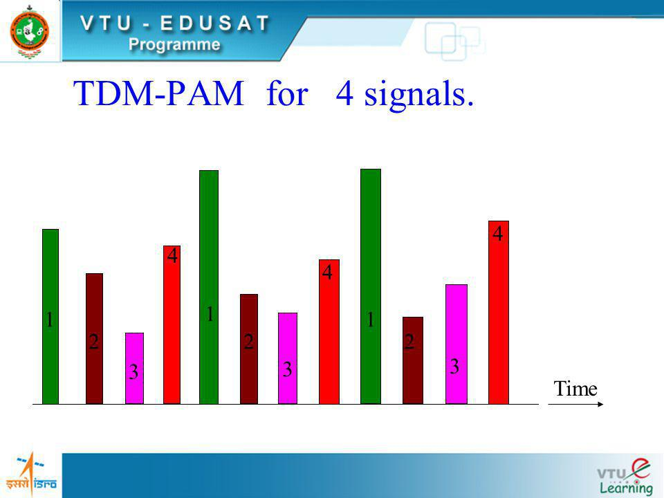 TDM-PAM for 3 signals Time 1 1 1 2 2 2 3 3 3