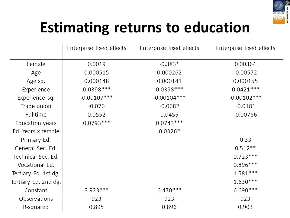 Estimating returns to education Enterprise fixed effects Female0.0019-0.383*0.00364 Age0.0005150.000262-0.00572 Age sq.0.0001480.0001410.000155 Experience0.0398*** 0.0421*** Experience sq.-0.00107***-0.00104***-0.00102*** Trade union-0.076-0.0682-0.0181 Fulltime0.05520.0455-0.00766 Education years0.0793***0.0743*** Ed.