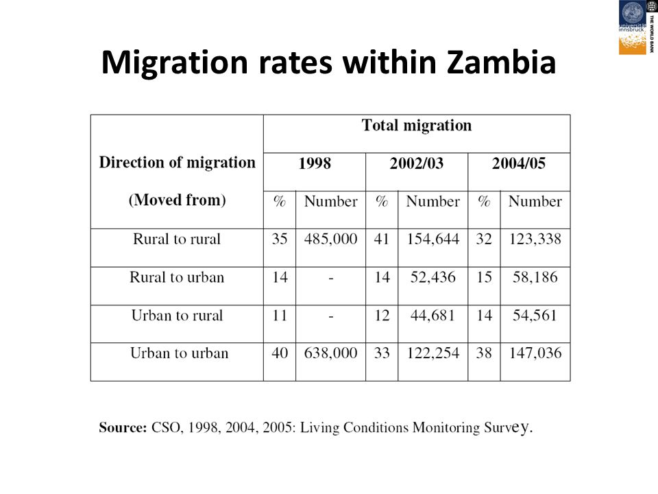 Migration rates within Zambia