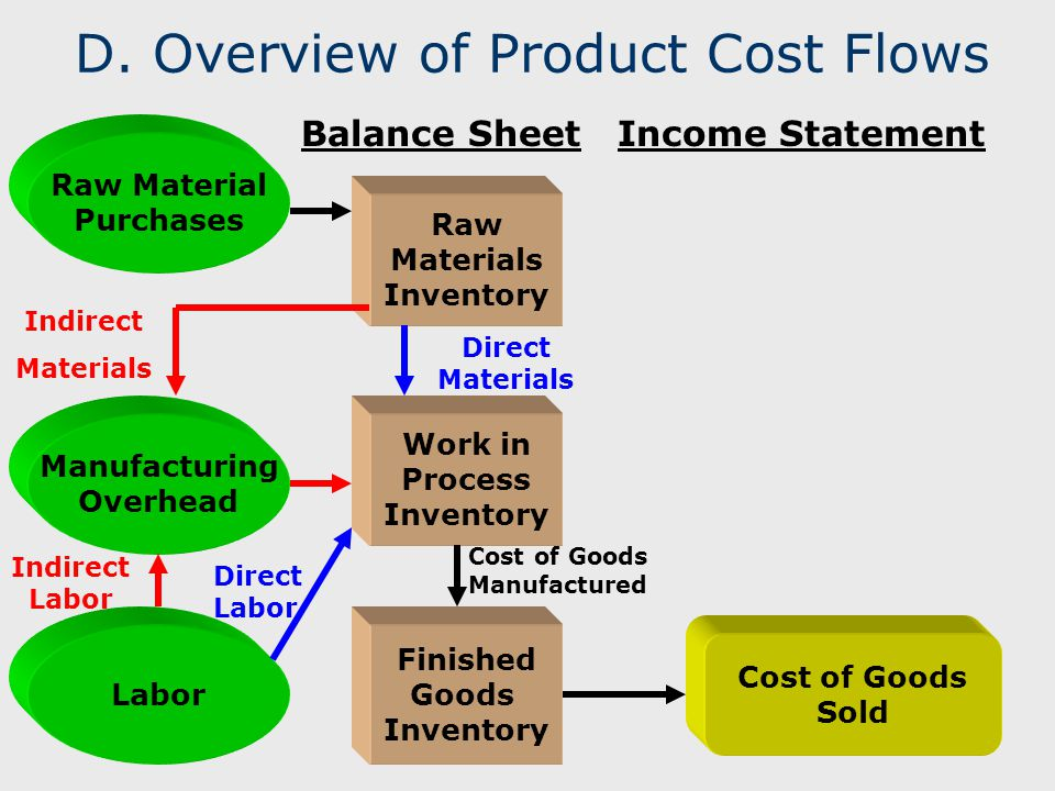 D. Overview of Product Cost Flows Balance SheetIncome Statement Raw Materials Inventory Work in Process Inventory Finished Goods Inventory Manufacturi