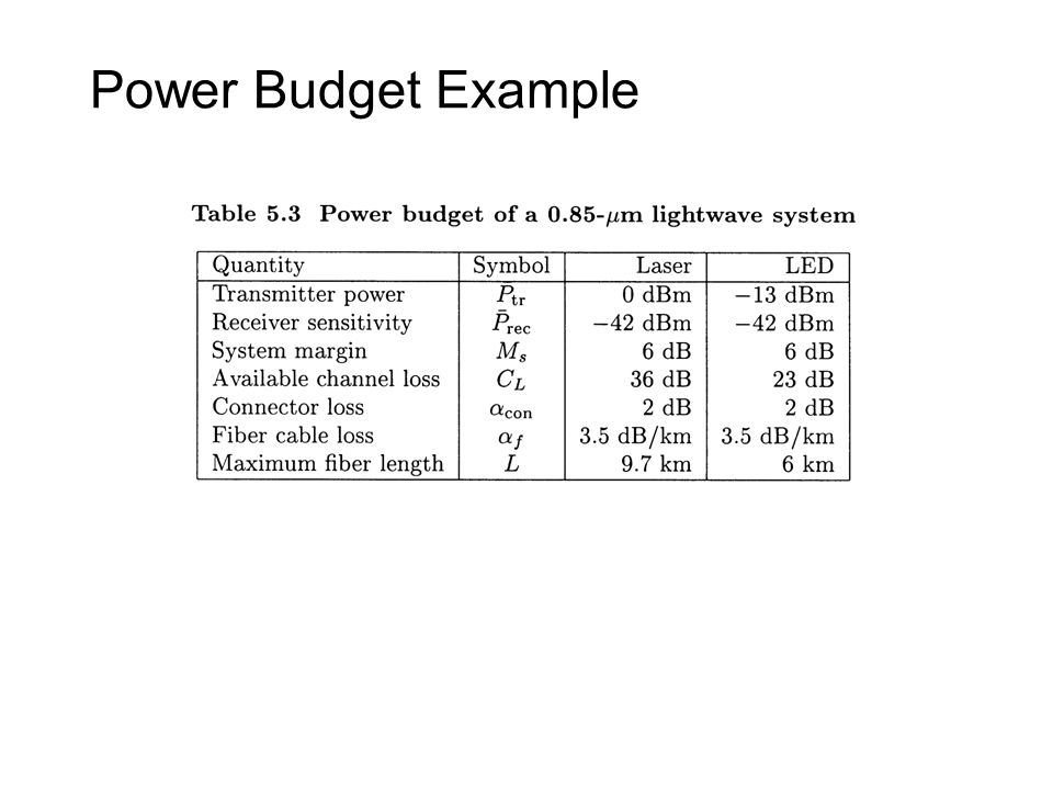 Power Budget Example