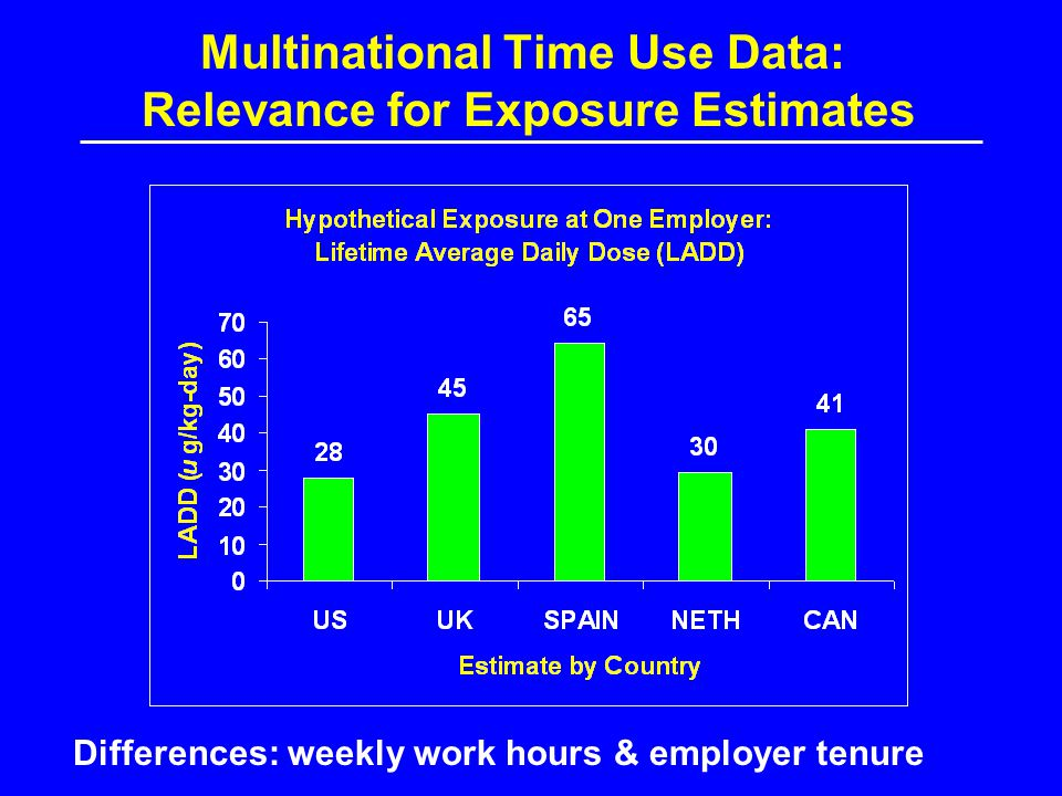 Multinational Time Use Data: Relevance for Exposure Estimates Differences: weekly work hours & employer tenure