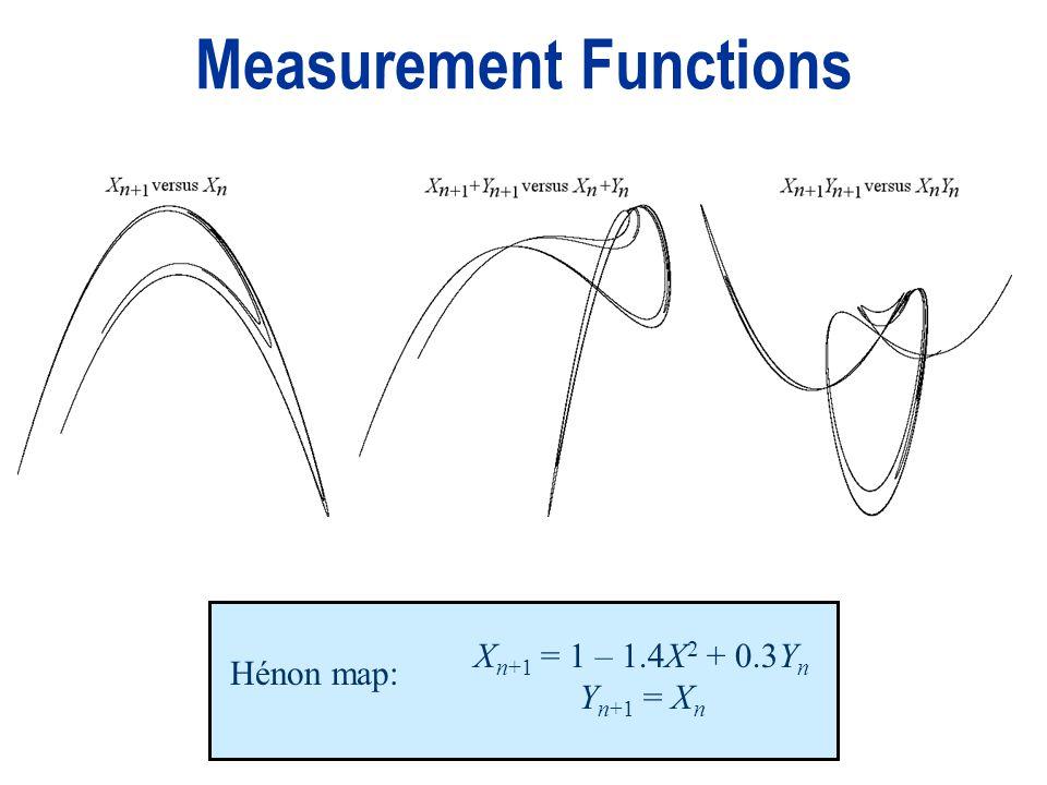 Measurement Functions Hénon map: X n+1 = 1 – 1.4X 2 + 0.3Y n Y n+1 = X n