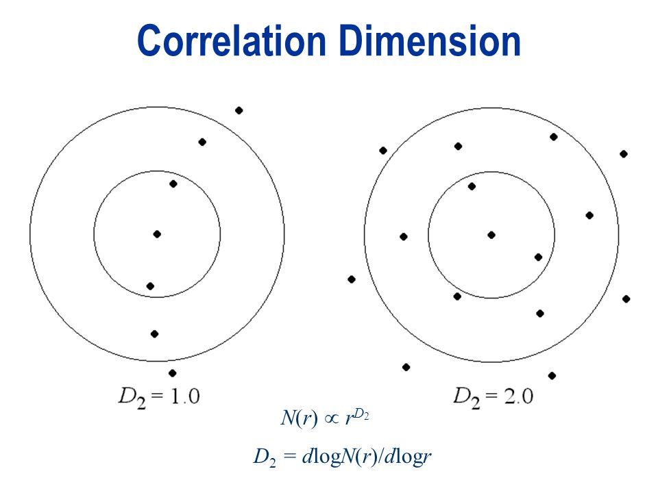 Correlation Dimension D 2 = dlogN(r)/dlogr N(r) r D 2