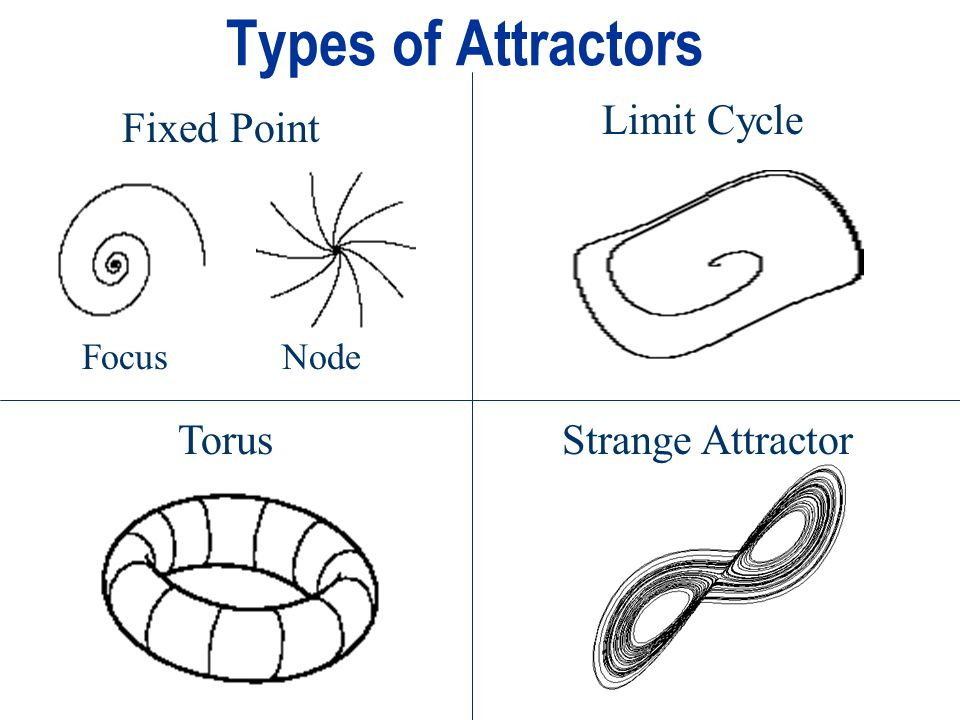 Types of Attractors Fixed Point Limit Cycle TorusStrange Attractor FocusNode
