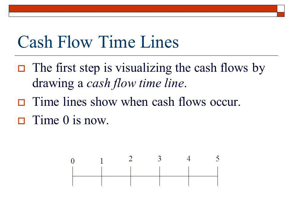 Cash Flow Time Lines The first step is visualizing the cash flows by drawing a cash flow time line. Time lines show when cash flows occur. Time 0 is n