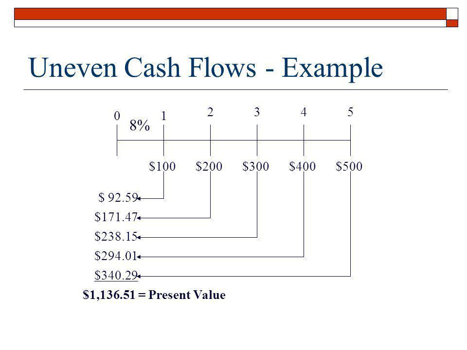 Uneven Cash Flows - Example 01 2345 $100$200$300$400$500 8% $ 92.59 $171.47 $238.15 $294.01 $340.29 $1,136.51 = Present Value