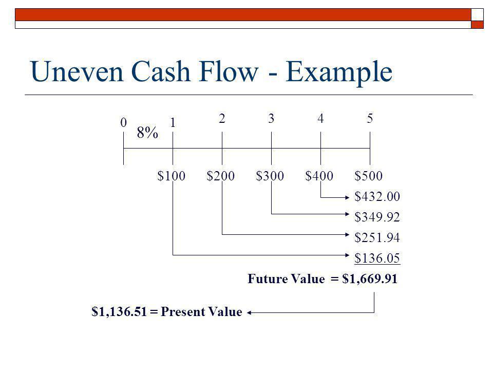 Uneven Cash Flow - Example 01 2345 $100$200$300$400$500 8% $432.00 $349.92 $251.94 $136.05 Future Value = $1,669.91 $1,136.51 = Present Value