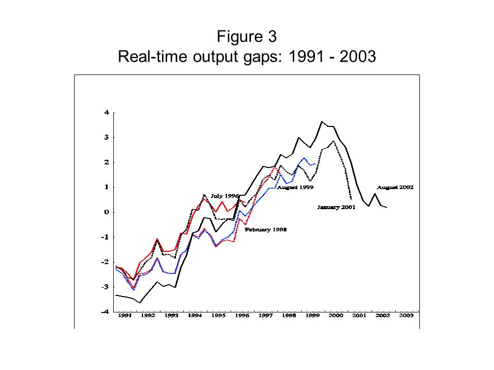 Figure 3 Real-time output gaps: 1991 - 2003