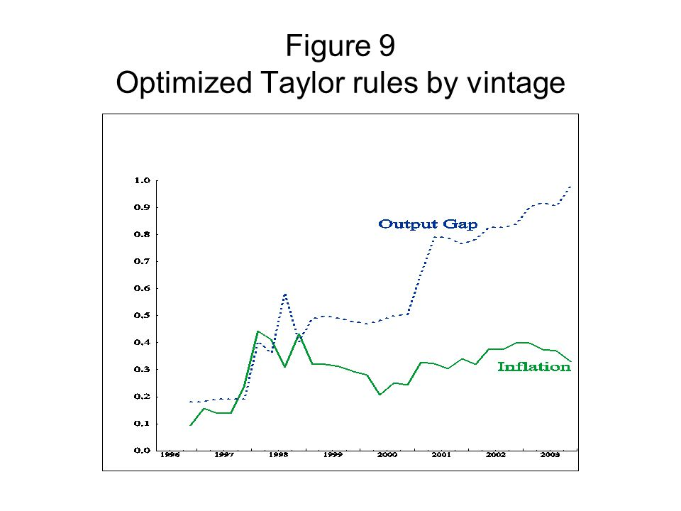 Figure 9 Optimized Taylor rules by vintage