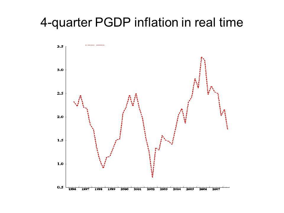 4-quarter PGDP inflation in real time