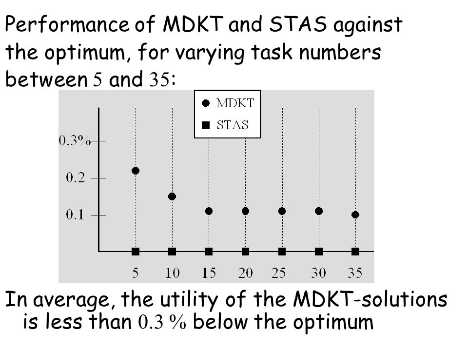 Performance of MDKT and STAS against the optimum, for varying task numbers between 5 and 35 : In average, the utility of the MDKT-solutions is less than 0.3 % below the optimum