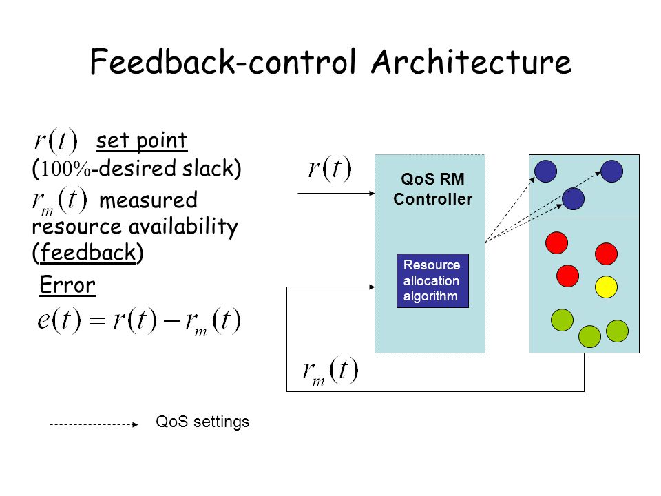 Feedback-control Architecture set point ( 100%- desired slack) measured resource availability (feedback) Error QoS RM Controller QoS settings Resource allocation algorithm