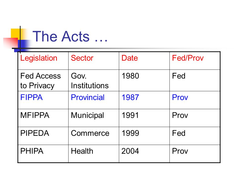 The Acts … LegislationSectorDateFed/Prov Fed Access to Privacy Gov. Institutions 1980Fed FIPPAProvincial1987Prov MFIPPAMunicipal1991Prov PIPEDACommerc