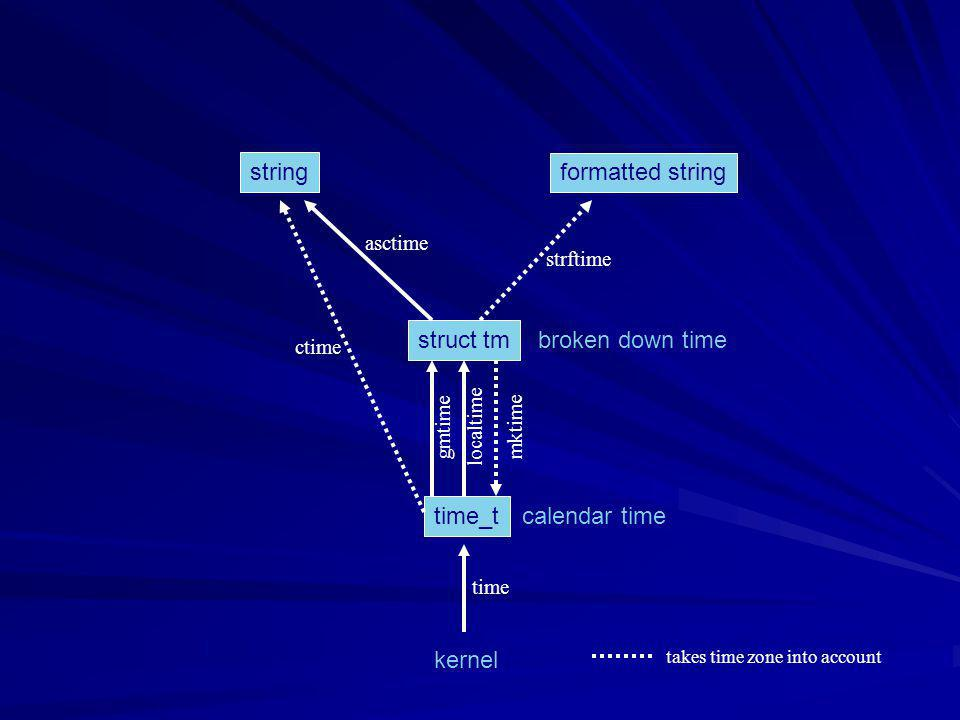 time_t struct tm string formatted string kernel time calendar time broken down time gmtime localtime mktime ctime asctime strftime takes time zone int