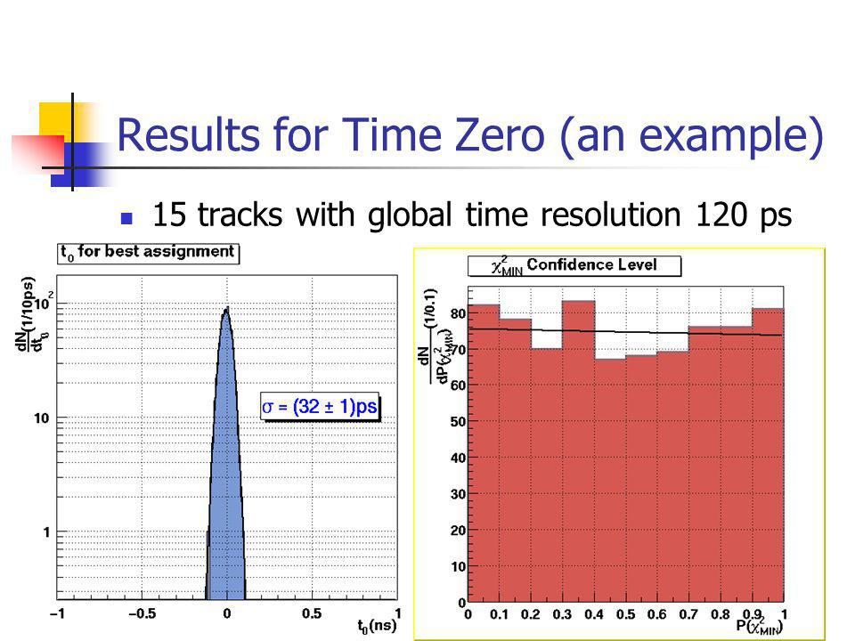 Results for Time Zero (an example) 15 tracks with global time resolution 120 ps