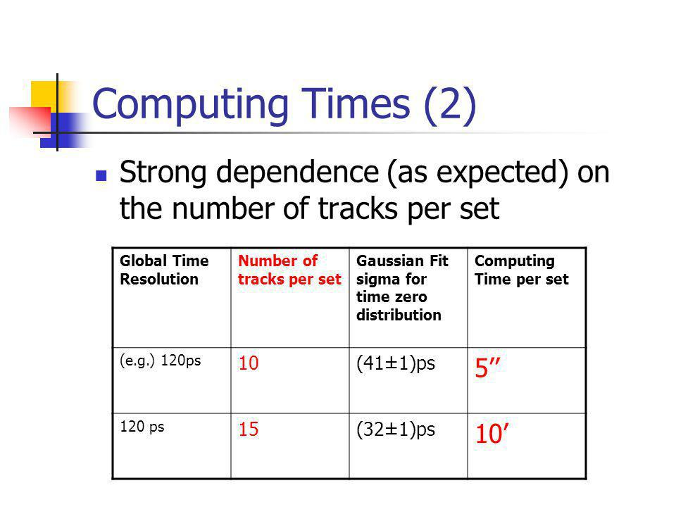 Computing Times (2) Strong dependence (as expected) on the number of tracks per set Global Time Resolution Number of tracks per set Gaussian Fit sigma for time zero distribution Computing Time per set (e.g.) 120ps 10(41±1)ps 5 120 ps 15(32±1)ps 10