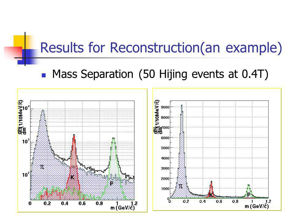 Results for Reconstruction(an example) Mass Separation (50 Hijing events at 0.4T)
