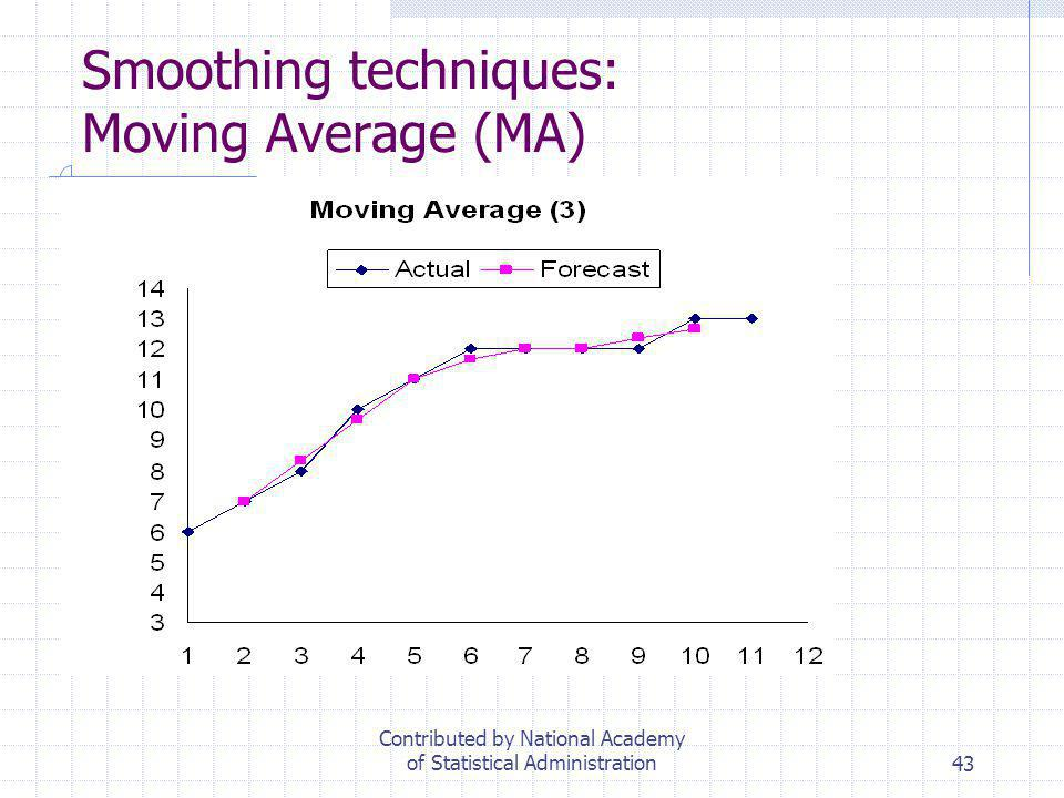 43 Smoothing techniques: Moving Average (MA) Contributed by National Academy of Statistical Administration