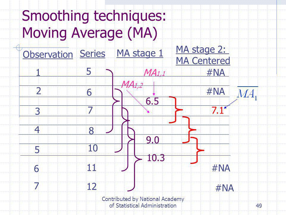 49 Smoothing techniques: Moving Average (MA) Observation Series MA stage 1 MA stage 2: MA Centered 1 2 3 4 5 6 7 5 6 7 8 10 11 12 6.5 9.0 10.3 7.1 #NA