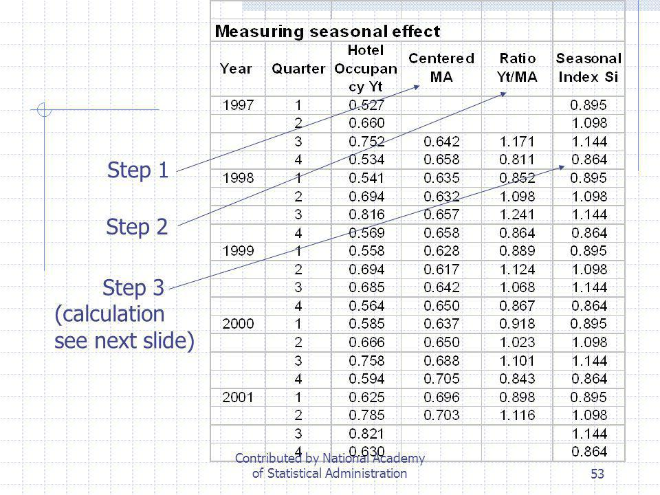 53 Step 1 Step 2 Step 3 (calculation see next slide) Contributed by National Academy of Statistical Administration